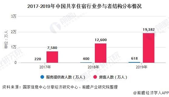2017-2019年中国共享住宿行业参与者结构分布情况