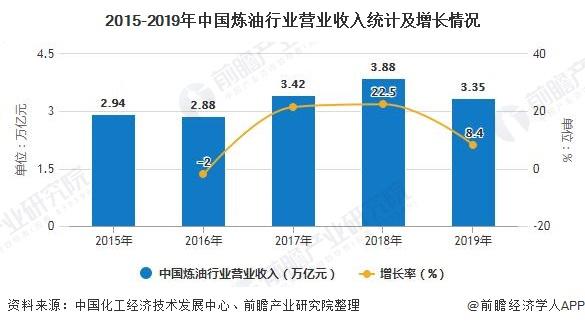 2015-2019年中国炼油行业营业收入统计及增长情况