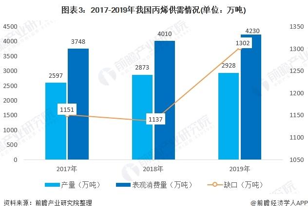 图表3:2017-2019年我国丙烯供需情况(单位:万吨)