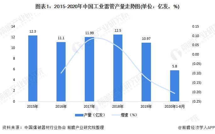 图表1:2015-2020年中国工业雷管产量走势图(单位:亿发,%)
