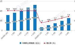 2020年H1中国零售行业发展现状分析 <em>网上</em><em>零售额</em>累计突破5万亿元