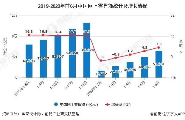 2019-2020年前6月中国网上零售额统计及增长情况