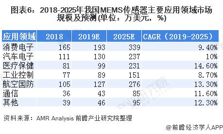 图表6:2018-2025年我国MEMS传感器主要应用领域市场规模及预测(单位:万美元,%)