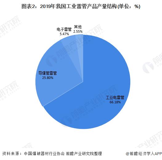图表2:2019年我国工业雷管产品产量结构(单位:%)