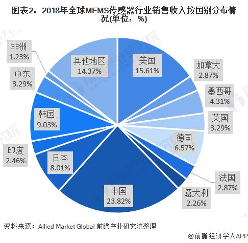 图表2:2018年全球MEMS传感器行业销售收入按国别分布情况(单位:%)