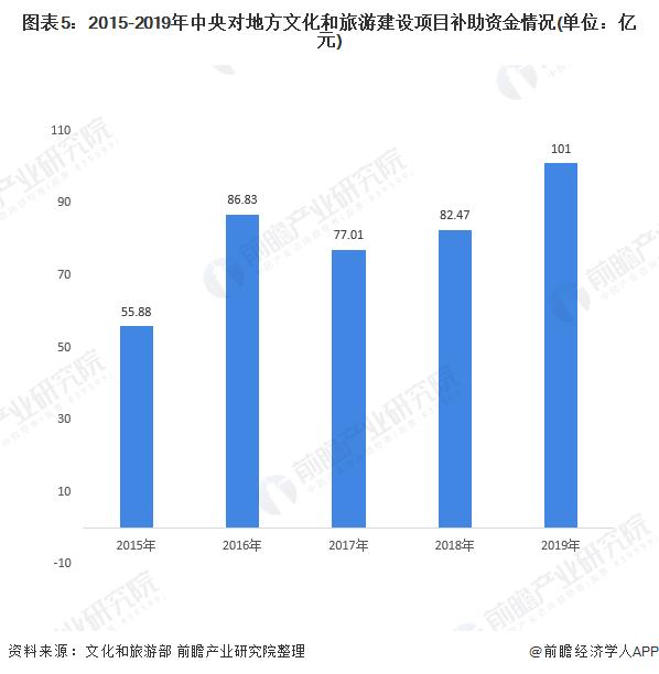 图表5:2015-2019年中央对地方文化和旅游建设项目补助资金情况(单位:亿元)