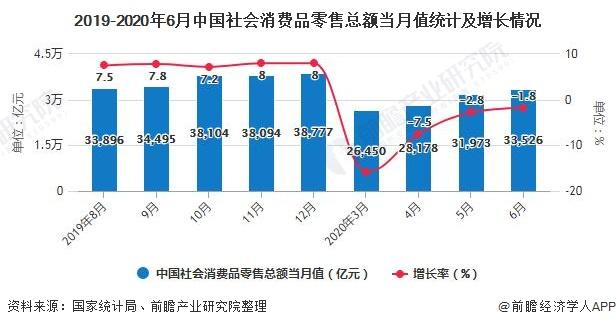 2019-2020年6月中国社会消费品零售总额当月值统计及增长情况