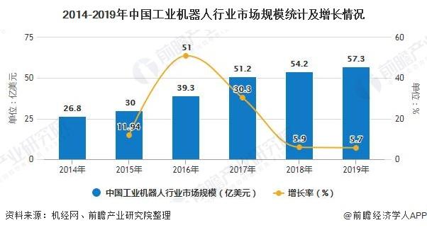 2014-2019年中国工业机器人行业市场规模统计及增长情况
