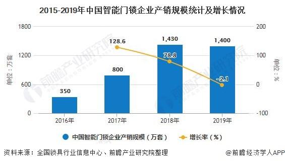 2015-2019年中国智能门锁企业产销规模统计及增长情况