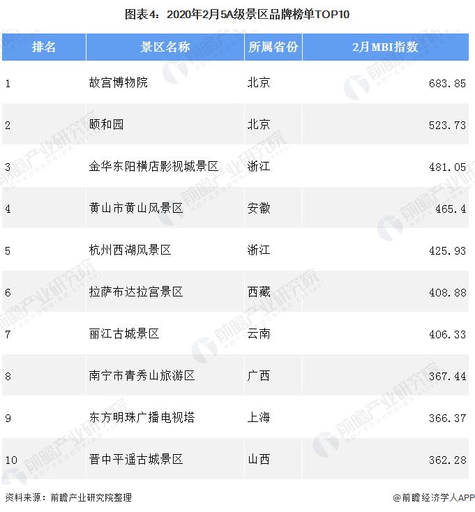图表4:2020年2月5A级景区品牌榜单TOP10