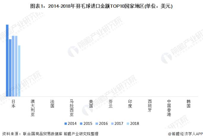 图表1:2014-2018年羽毛球进口金额TOP10国家地区(单位:美元)