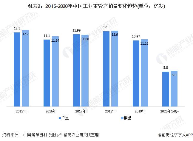 图表2:2015-2020年中国工业雷管产销量变化趋势(单位:亿发)