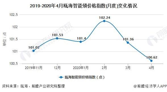 2019-2020年4月瓯海智能锁价格指数(月度)变化情况