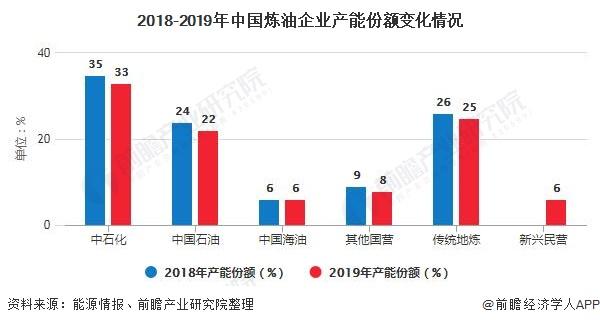 2018-2019年中国炼油企业产能份额变化情况