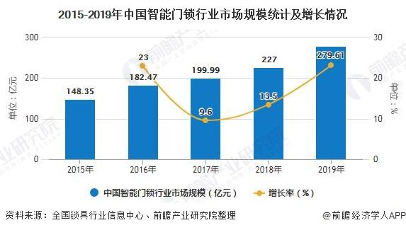 2015-2019年中国智能门锁行业市场规模统计及增长情况