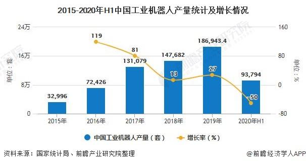 2015-2020年H1中国工业机器人产量统计及增长情况