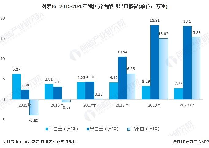 图表8:2015-2020年我国异丙醇进出口情况(单位:万吨)
