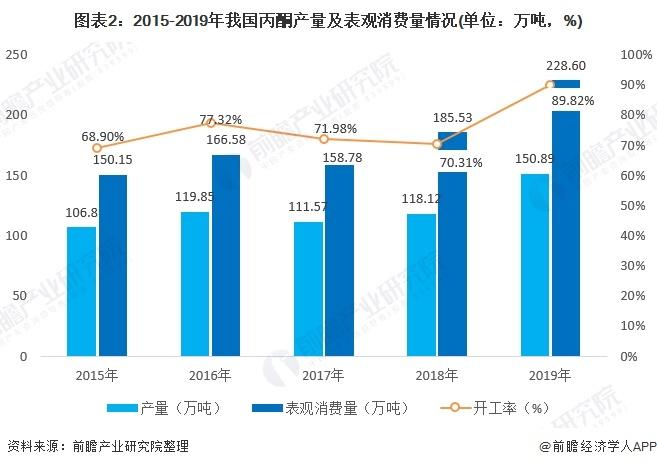 图表2:2015-2019年我国丙酮产量及表观消费量情况(单位:万吨,%)