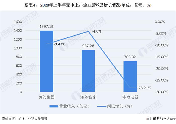 图表4: 2020年上半年家电上市企业营收及增长情况(单位:亿元,%)