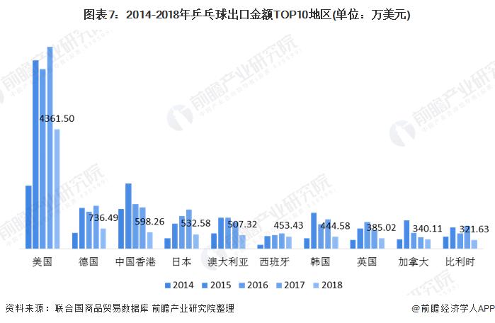 图表7:2014-2018年乒乓球出口金额TOP10地区(单位:万美元)