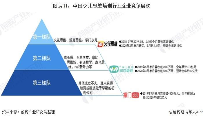图表11:中国少儿思维培训行业企业竞争层次