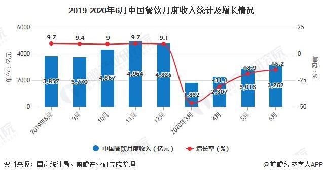 2019-2020年6月中国餐饮月度收入统计及增长情况
