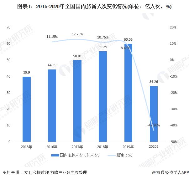 图表1:2015-2020年全国国内旅游人次变化情况(单位:亿人次,%)