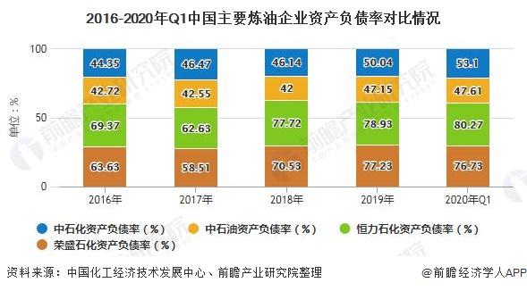 2016-2020年Q1中国主要炼油企业资产负债率对比情况