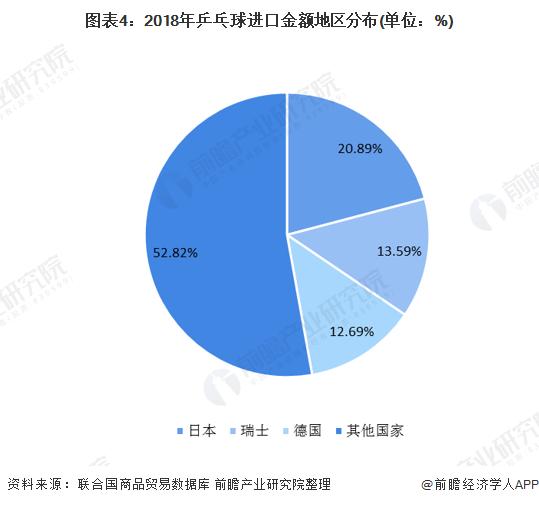 图表4:2018年乒乓球进口金额地区分布(单位:%)