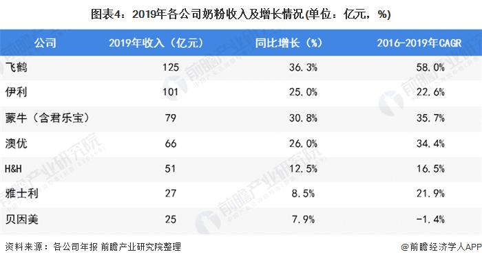 图表4:2019年各公司奶粉收入及增长情况(单位:亿元,%)