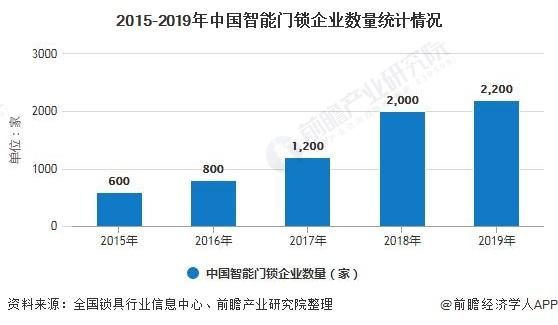 2015-2019年中国智能门锁企业数量统计情况