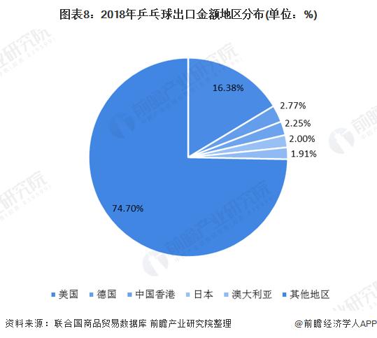 图表8:2018年乒乓球出口金额地区分布(单位:%)