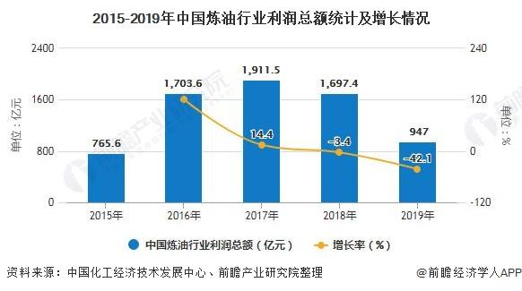 2015-2019年中国炼油行业利润总额统计及增长情况