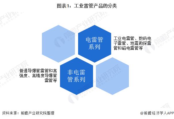 图表1:工业雷管产品的分类