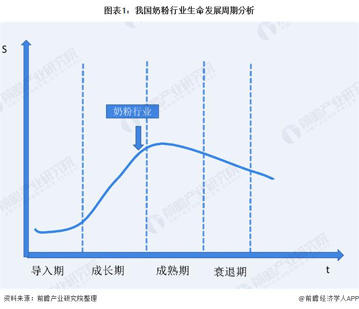 图表1:我国奶粉行业生命发展周期分析