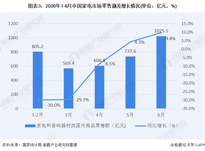图表3:2020年1-6月中国家电市场零售额及增长情况(单位:亿元,%)