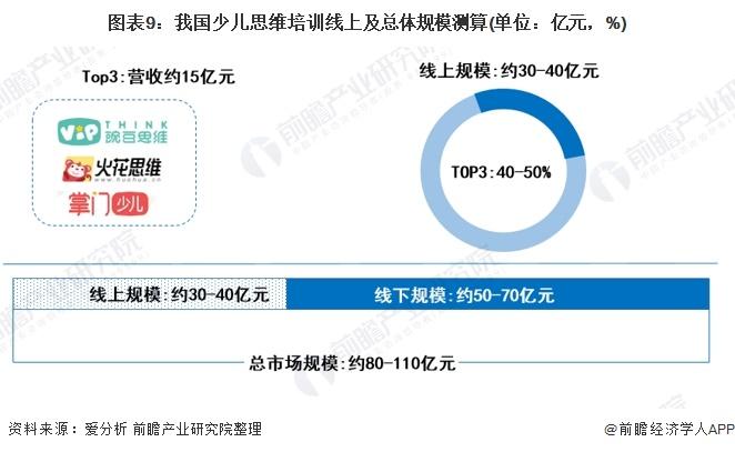 图表9:我国少儿思维培训线上及总体规模测算(单位:亿元,%)