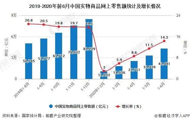 2019-2020年前6月中国实物商品网上零售额统计及增长情况