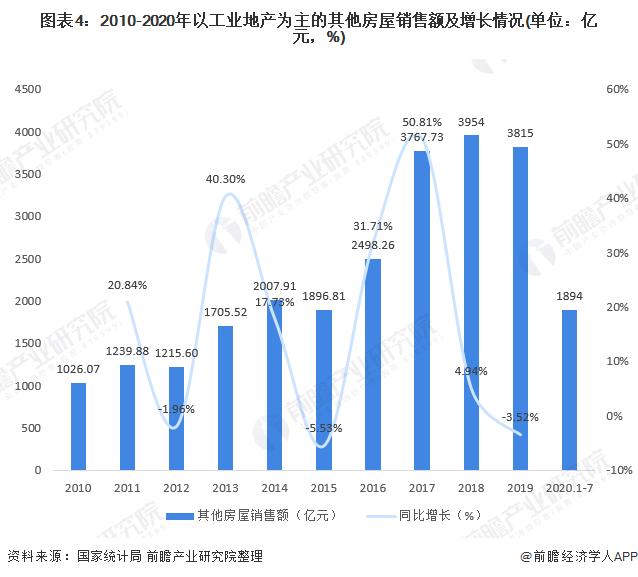 图表4:2010-2020年以工业地产为主的其他房屋销售额及增长情况(单位:亿元,%)