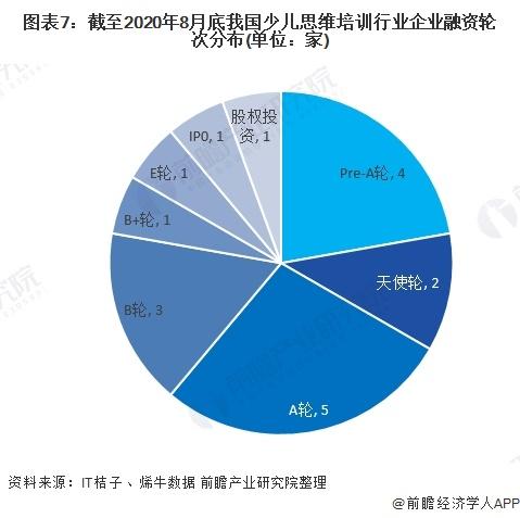 图表7:截至2020年8月底我国少儿思维培训行业企业融资轮次分布(单位:家)