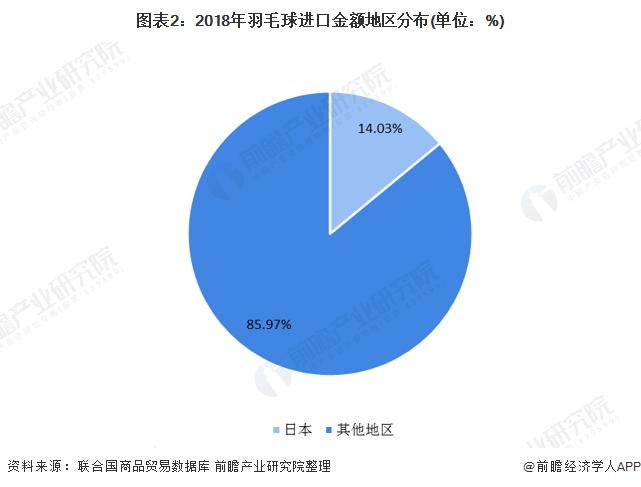 图表2:2018年羽毛球进口金额地区分布(单位:%)