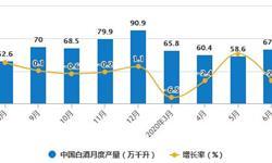 2020年H1中国<em>白酒</em>行业市场分析:累计产量超350万千升