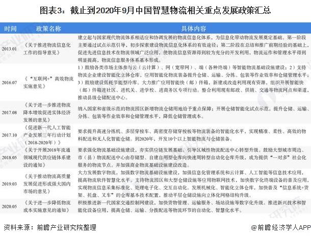 图表3:截止到2020年9月中国智慧物流相关重点发展政策汇总