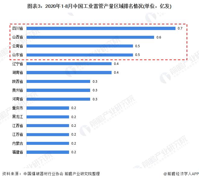 图表3:2020年1-8月中国工业雷管产量区域排名情况(单位:亿发)