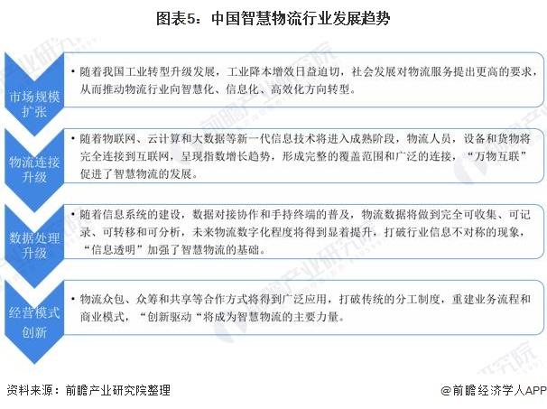 图表5:中国智慧物流行业发展趋势