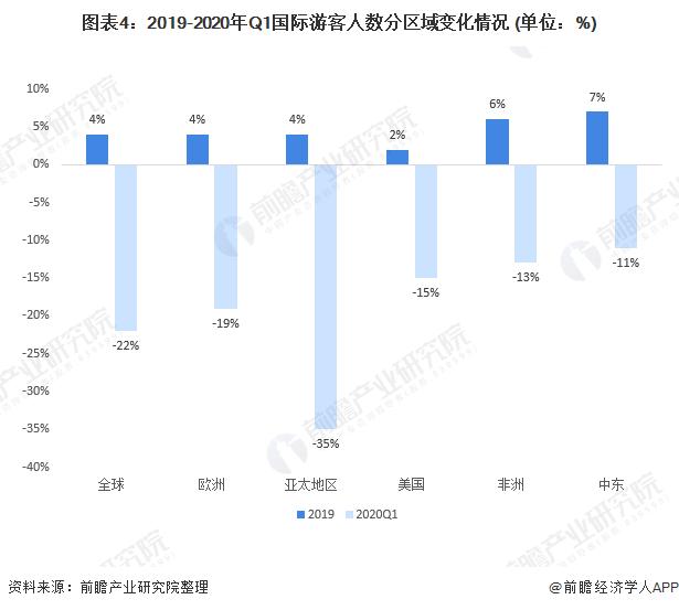 图表4:2019-2020年Q1国际游客人数分区域变化情况 (单位:%)