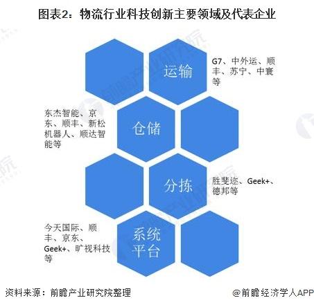 图表2:物流行业科技创新主要领域及代表企业