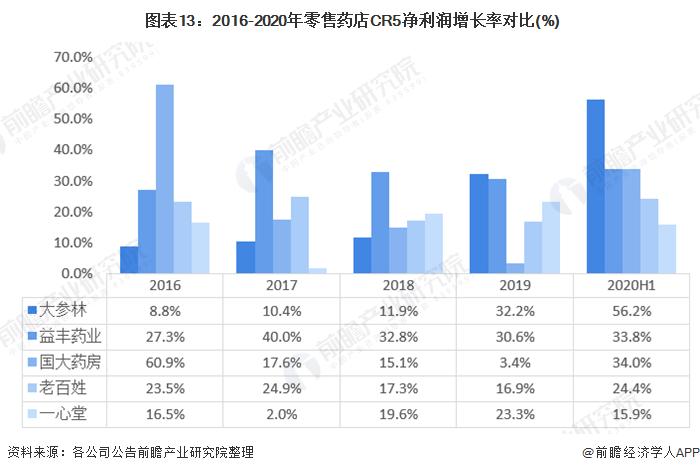 图表13:2016-2020年零售药店CR5净利润增长率对比(%)