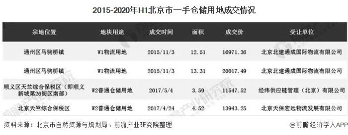 2015-2020年H1北京市一手仓储用地成交情况