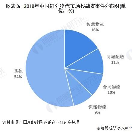 图表3:2019年中国细分物流市场投融资事件分布图(单位:%)
